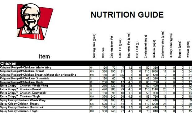 KFC nutrition fact